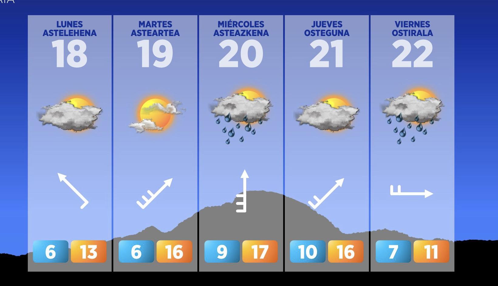 [eiberri.eus] Hasta el miércoles nubes y claros con temperaturas suaves